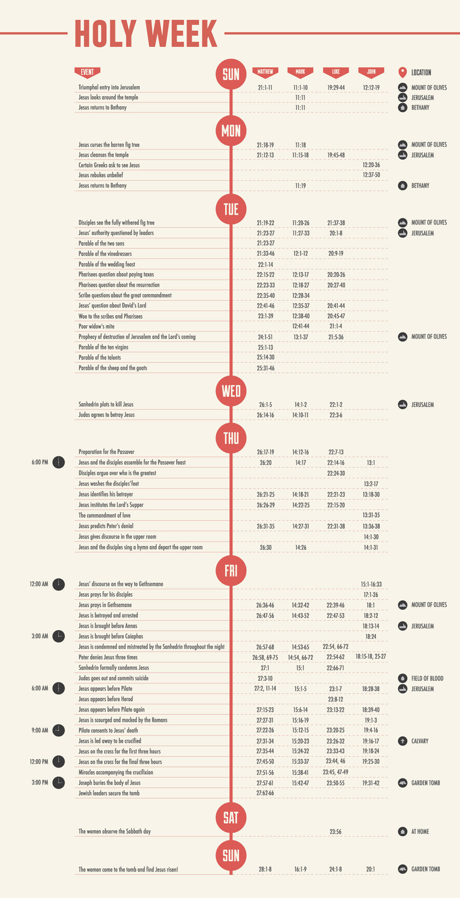 Info Graphic - Holy Week