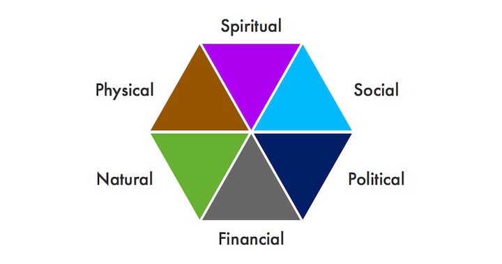 Six facets of integral human development